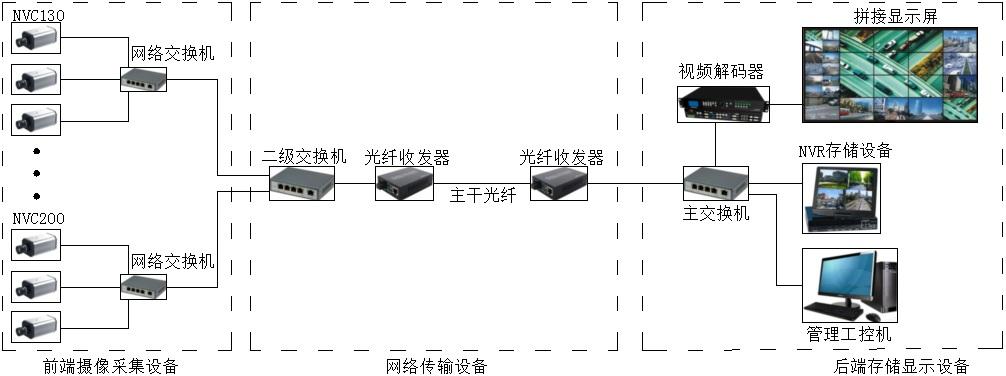 城市交通网络监控系统解决方案