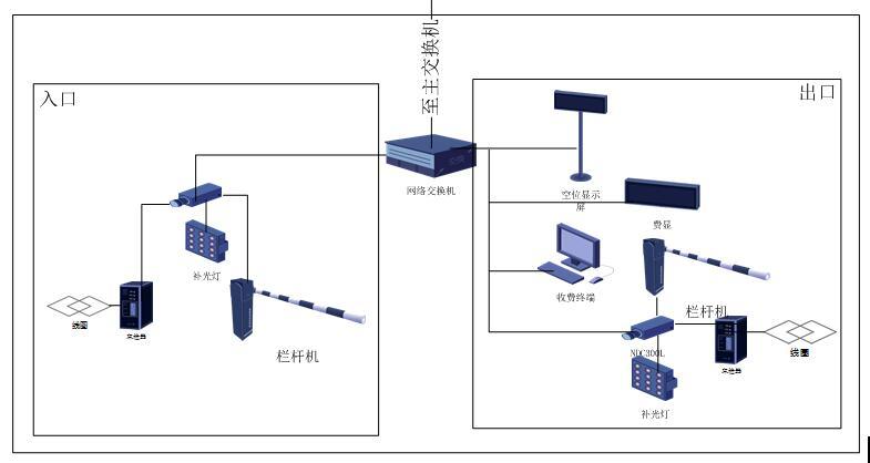 智能停车场管理系统分布图及设计施工流程图
