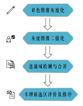 算法定位流程图