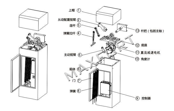 如以上结构图所示,控制板根据操作指令控制电机作正反转;电机带动减速